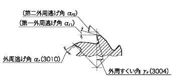 図11(外周すくい角・外周逃げ角)